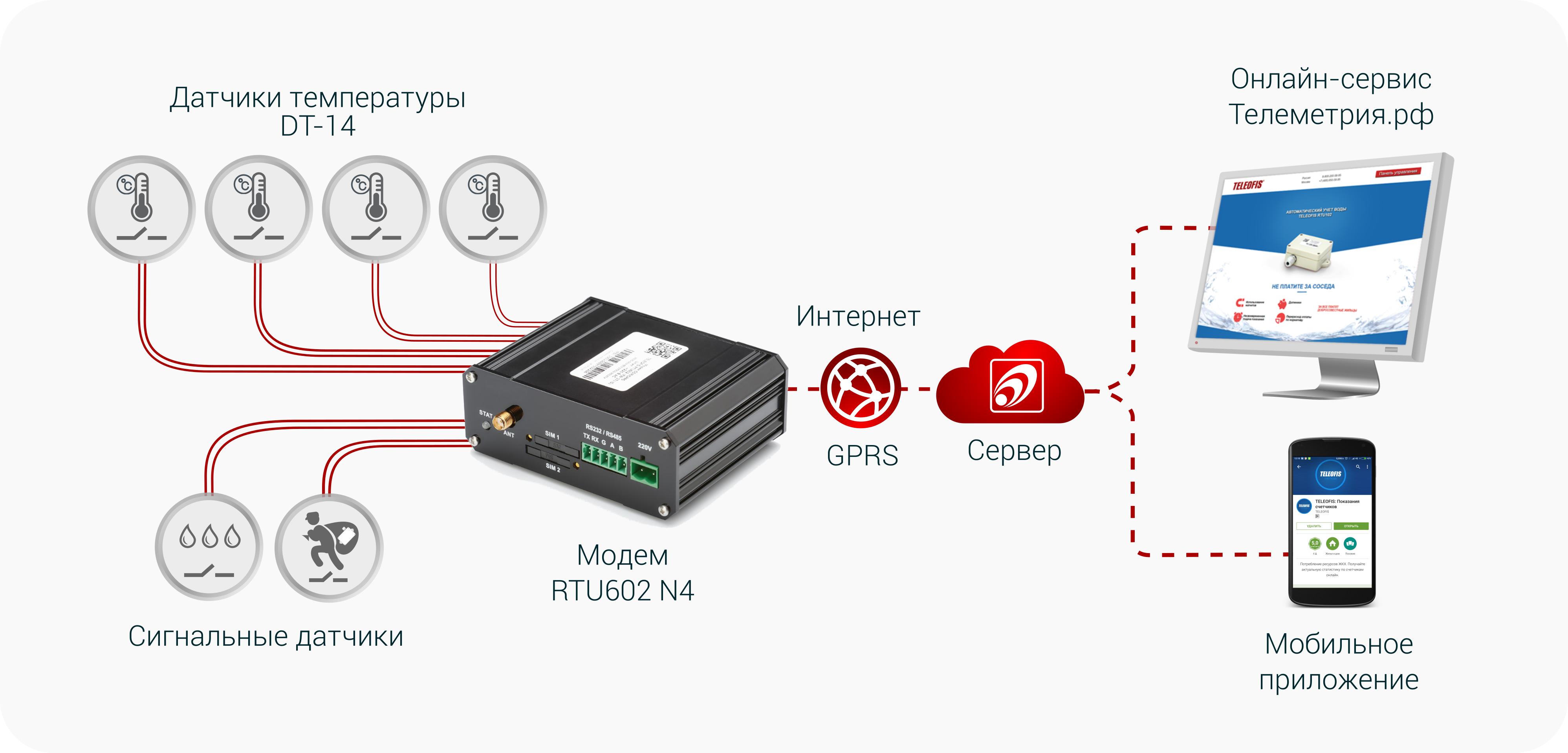 Схема применения УСПД RTU602 N4 в системах учета тепла