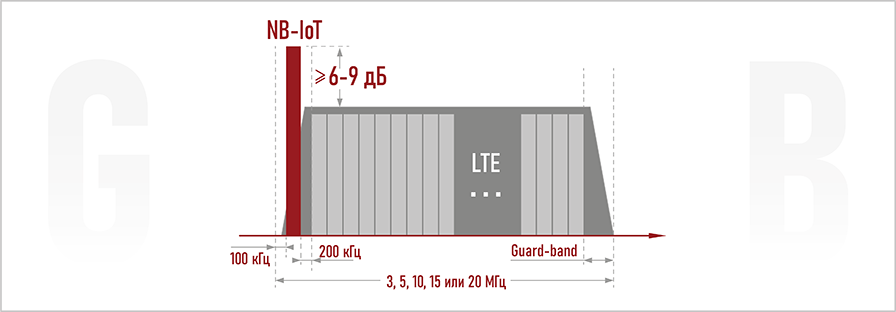 Возможности NB-IoT. Guard Band. Teleofis
