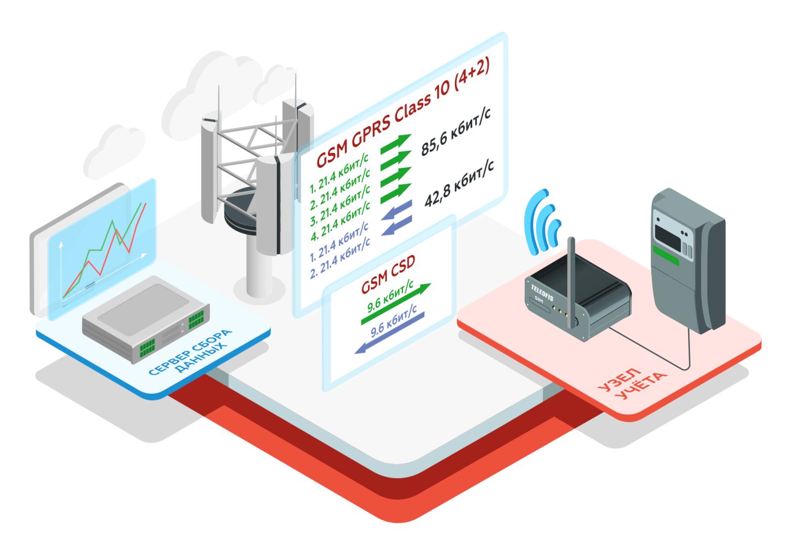 Преимущества технологии GPRS в системах учёта ресурсов — Teleofis.ru